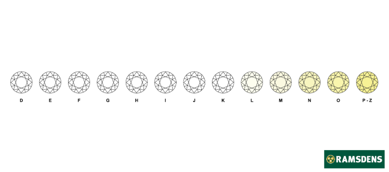 Diagram showing the colour range of diamonds graded from D–Z.